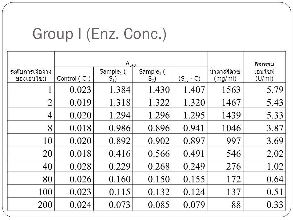 Group I (Enz. Conc.)