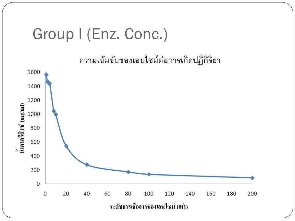 Group II (Enz.