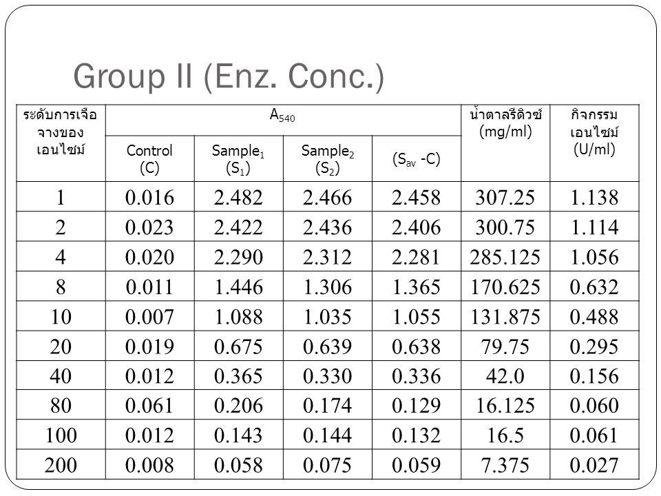 Group II (Enz. Conc.)