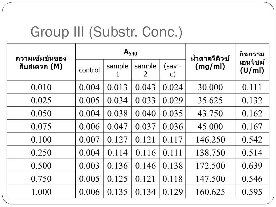 Group III (Enz. Conc.)