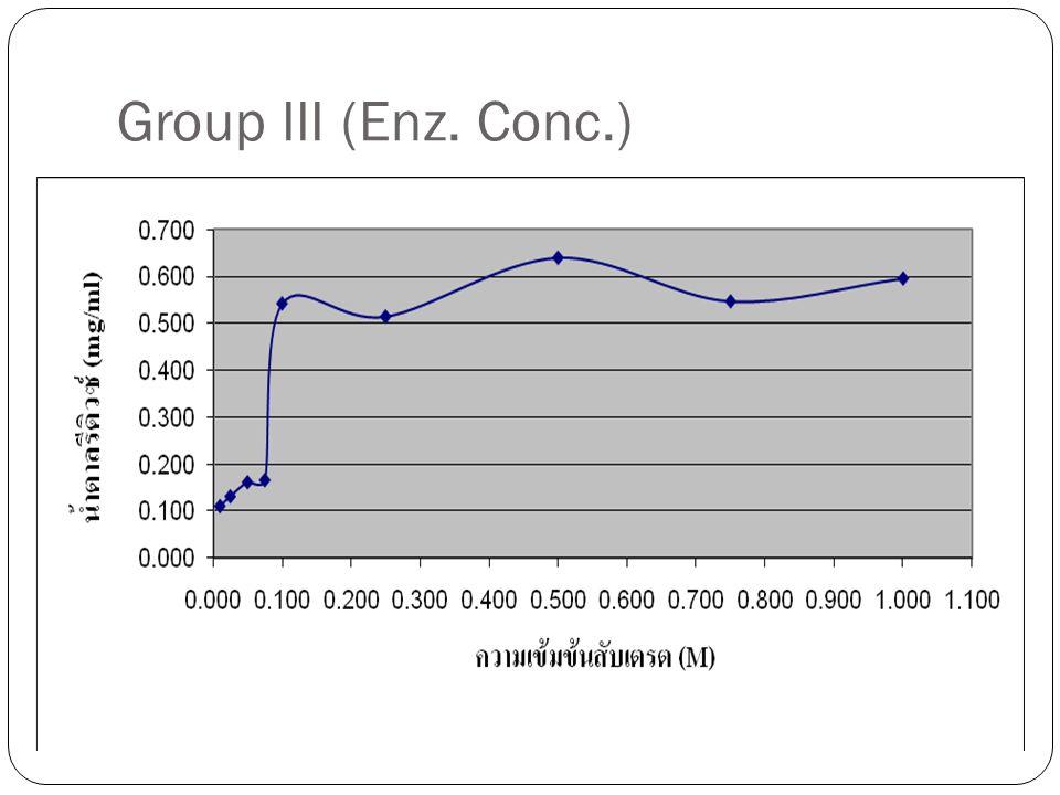 Group V (Velocity) เวลาในการ เกิดปฏิกิริยา ( นาที ) A 540 น้ำตาลรีดิวซ์ ( mg/ml) Sample 1 ( S 1 ) Sample 1 ( S 2 ) S av 00.037 0.041 50.4090.3670.388 0.431 100.6300.6790.655 0.727 150.9130.9310.922 1.024 201.1121.1021.107 1.230 251.2861.2461.266 1.407 301.3511.3371.344 1.493 351.3891.3801.385 1.539 401.3971.3991.398 1.553 451.4251.4241.425 1.583 501.4321.4301.431 1.590 551.432 1.591 601.427 1.585