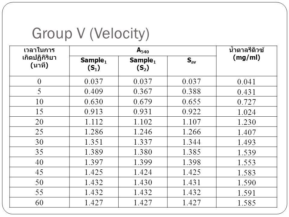 Group V (Velocity) เวลาในการ เกิดปฏิกิริยา ( นาที ) A 540 น้ำตาลรีดิวซ์ ( mg/ml) Sample 1 ( S 1 ) Sample 1 ( S 2 ) S av 00.037 0.041 50.4090.3670.388