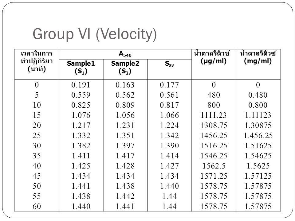 Group VI (Velocity) เวลาในการ ทำปฏิกิริยา ( นาที ) A 540 น้ำตาลรีดิวซ์ ( µg/ml) น้ำตาลรีดิวซ์ ( mg/ml) Sample1 (S 1 ) Sample2 (S 2 ) S av 00.1910.1630