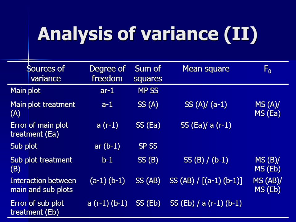 Analysis of variance (II) Sources of variance Degree of freedom Sum of squares Mean square F0F0F0F0 Main plot ar-1 MP SS Main plot treatment (A) a-1 S