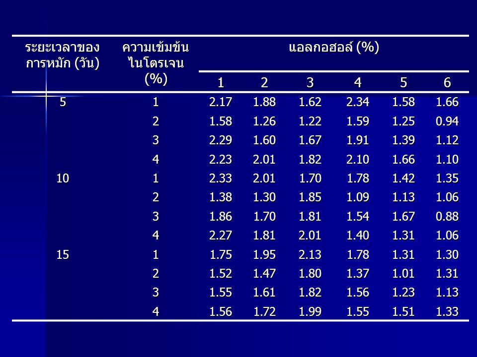 ระยะเวลาของ การหมัก (วัน) ความเข้มข้น ไนโตรเจน (%) แอลกอฮอล์ (%) 123456 512.171.881.622.341.581.66 21.581.261.221.591.250.94 32.291.601.671.911.391.12
