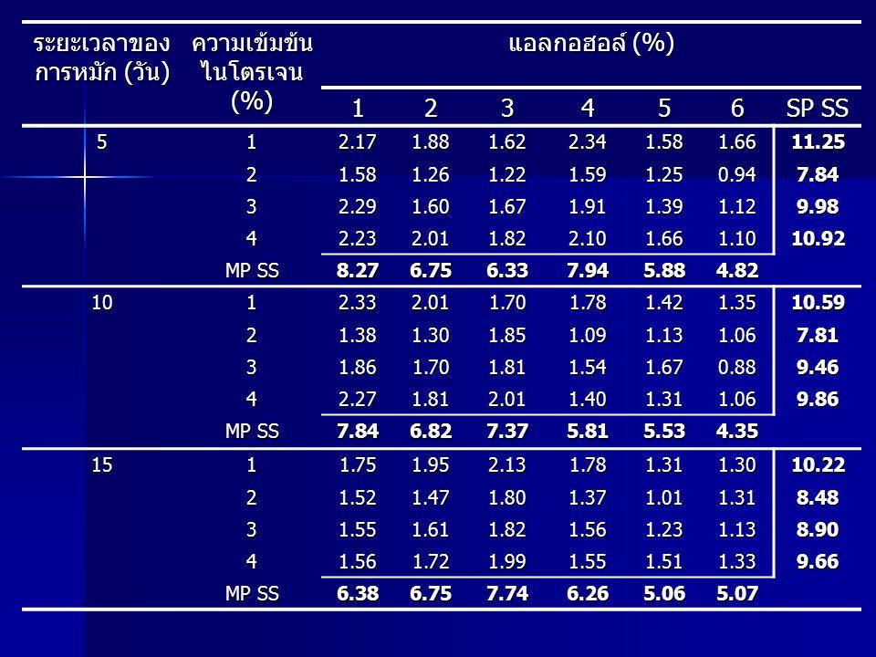 ระยะเวลาของ การหมัก (วัน) ความเข้มข้น ไนโตรเจน (%) แอลกอฮอล์ (%) 123456 SP SS 512.171.881.622.341.581.6611.25 21.581.261.221.591.250.947.84 32.291.601