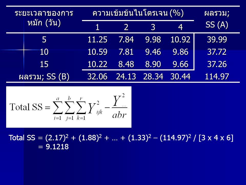ระยะเวลาของการ หมัก (วัน) ความเข้มข้นไนโตรเจน (%) ผลรวม; SS (A) 1234 511.257.849.9810.9239.99 1010.597.819.469.8637.72 1510.228.488.909.6637.26 ผลรวม;