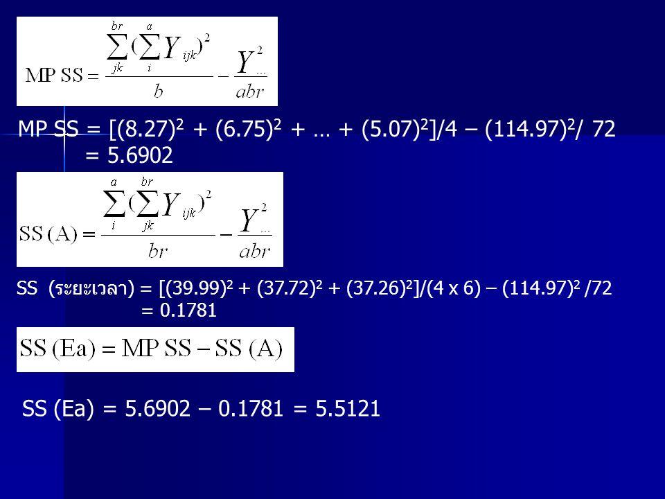 MP SS = [(8.27) 2 + (6.75) 2 + … + (5.07) 2 ]/4 – (114.97) 2 / 72 = 5.6902 SS (ระยะเวลา) = [(39.99) 2 + (37.72) 2 + (37.26) 2 ]/(4 x 6) – (114.97) 2 /
