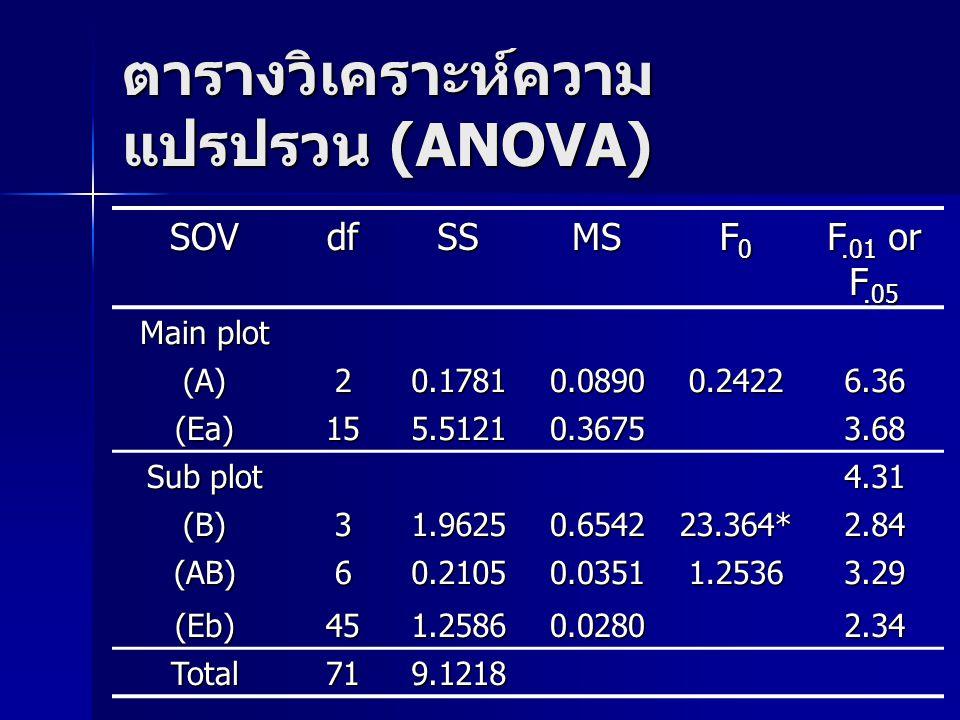 ตารางวิเคราะห์ความ แปรปรวน (ANOVA) SOVdfSSMS F0F0F0F0 F.01 or F.05 Main plot (A)20.17810.08900.24226.36 (Ea)155.51210.36753.68 Sub plot 4.31 (B)31.962