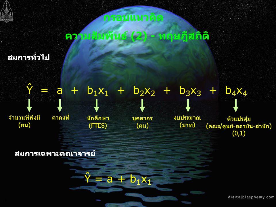 19 กรอบแนวคิด ความสัมพันธ์ (2) - ทฤษฎีสถิติ สมการทั่วไป Ŷ = a + b 1 x 1 + b 2 x 2 + b 3 x 3 + b 4 x 4 จำนวนที่พึงมี (คน) Ŷ = a + b 1 x 1 สมการเฉพาะคณา