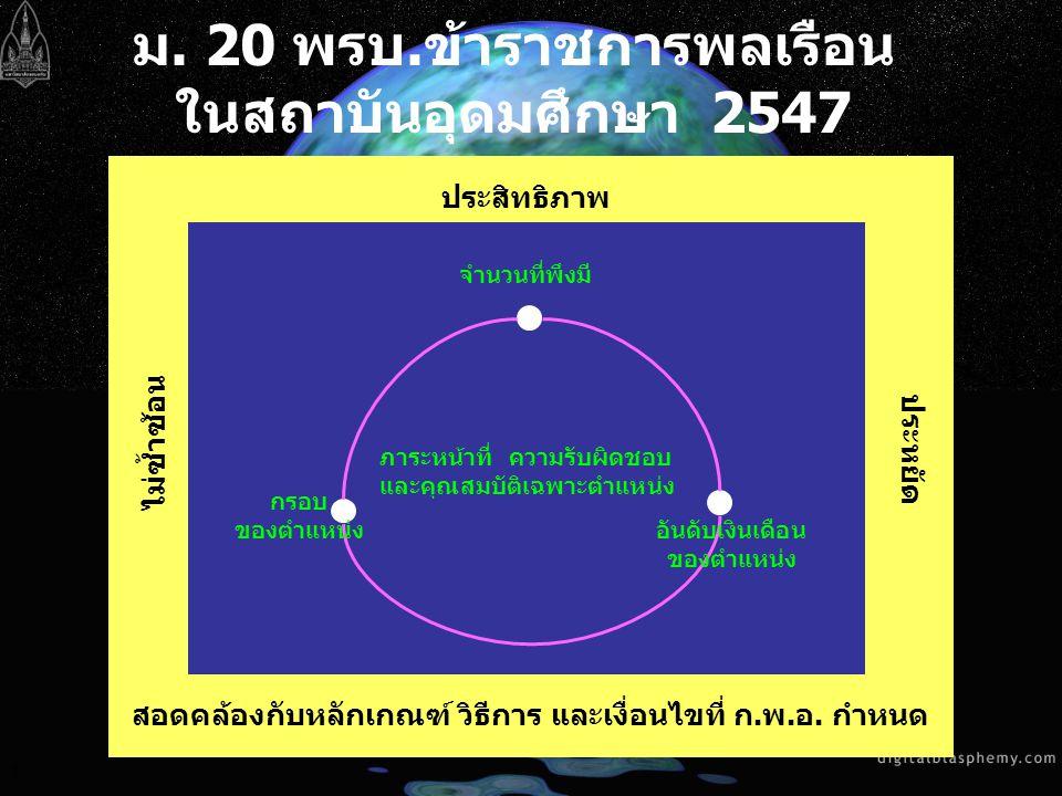 3 ม. 20 พรบ.ข้าราชการพลเรือน ในสถาบันอุดมศึกษา 2547 ประสิทธิภาพ สอดคล้องกับหลักเกณฑ์ วิธีการ และเงื่อนไขที่ ก.พ.อ. กำหนด ประหยัด ไม่ซ้ำซ้อน จำนวนที่พึ
