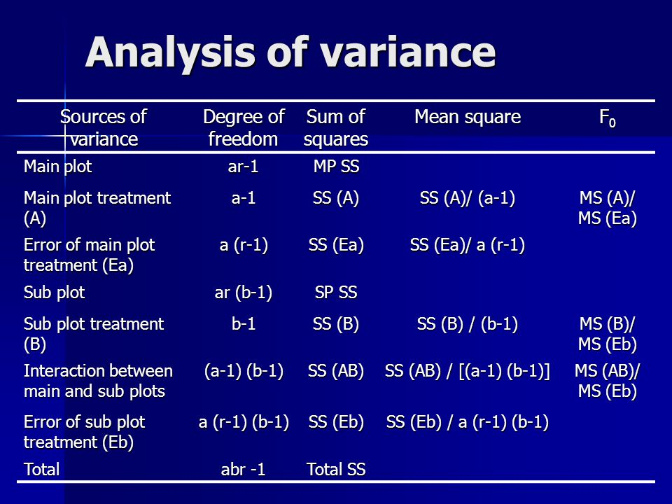 Analysis of variance Sources of variance Degree of freedom Sum of squares Mean square F0F0F0F0 Main plot ar-1 MP SS Main plot treatment (A) a-1 SS (A)