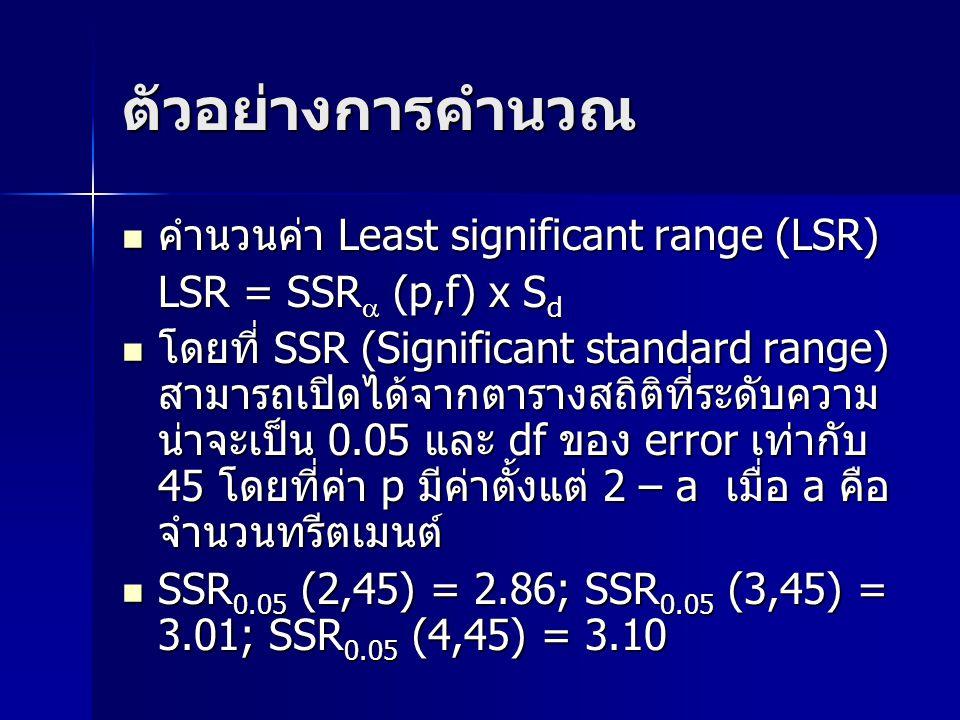 ตัวอย่างการคำนวณ คำนวนค่า Least significant range (LSR) คำนวนค่า Least significant range (LSR) LSR = SSR  (p,f) x S d โดยที่ SSR (Significant standar
