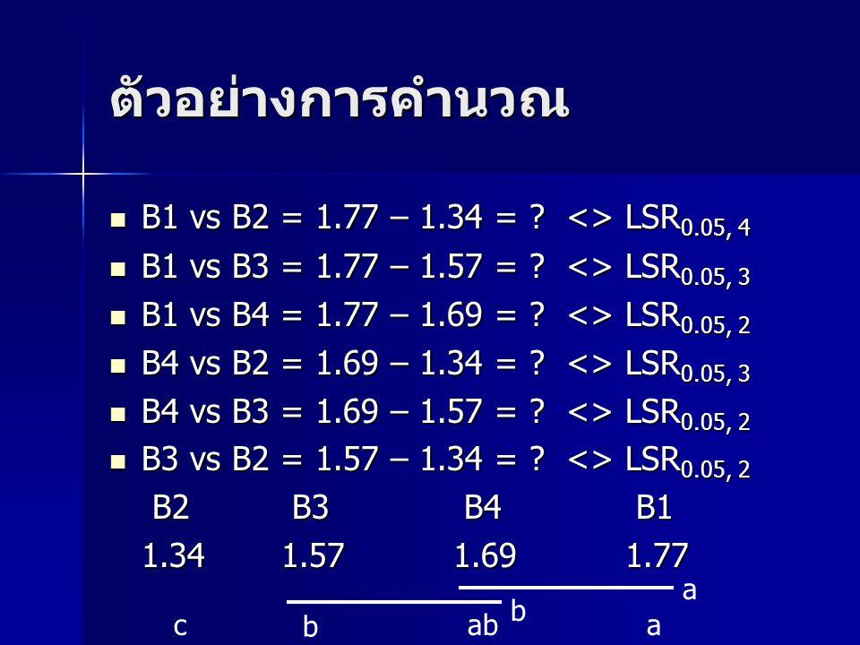 ตัวอย่างการคำนวณ B1 vs B2 = 1.77 – 1.34 = ? <> LSR 0.05, 4 B1 vs B2 = 1.77 – 1.34 = ? <> LSR 0.05, 4 B1 vs B3 = 1.77 – 1.57 = ? <> LSR 0.05, 3 B1 vs B