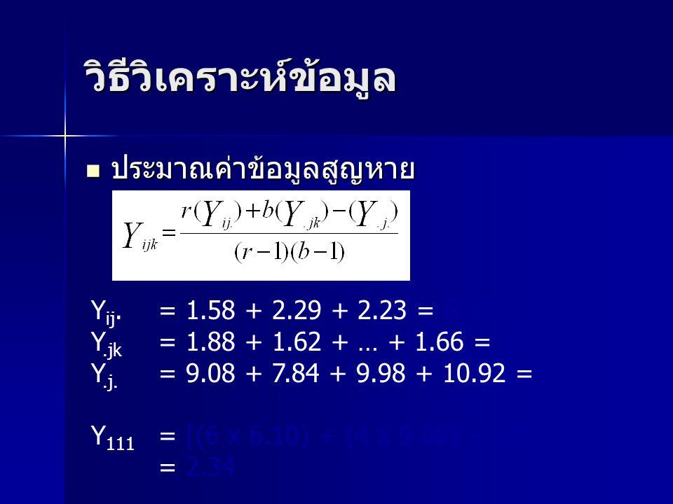 วิธีวิเคราะห์ข้อมูล ประมาณค่าข้อมูลสูญหาย ประมาณค่าข้อมูลสูญหาย Y ij. = 1.58 + 2.29 + 2.23 = 6.10 Y.jk = 1.88 + 1.62 + … + 1.66 = 9.08 Y.j. = 9.08 + 7