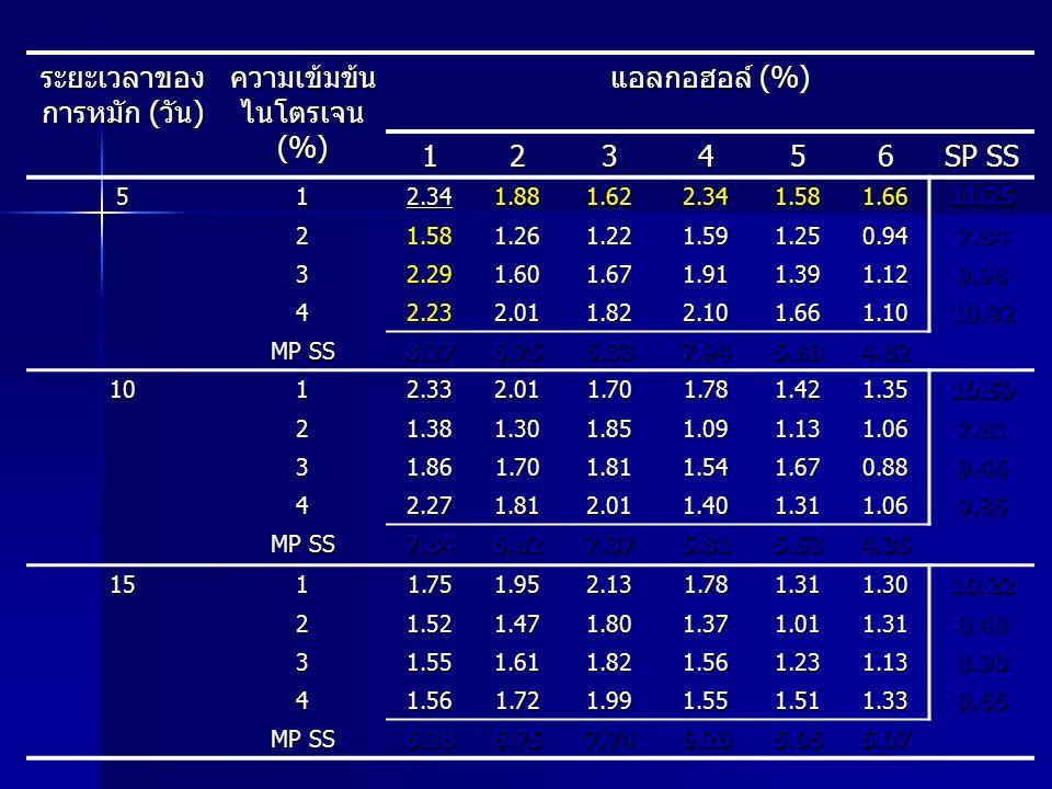 ระยะเวลาของ การหมัก (วัน) ความเข้มข้น ไนโตรเจน (%) แอลกอฮอล์ (%) 123456 SP SS 512.341.881.622.341.581.6611.25 21.581.261.221.591.250.947.84 32.291.601