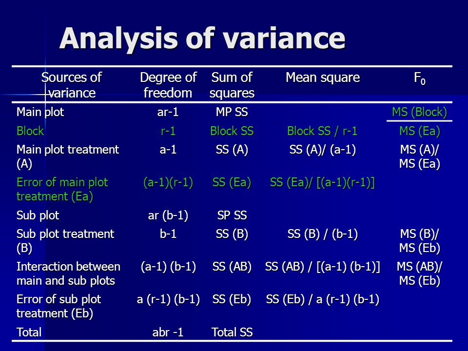 Analysis of variance Sources of variance Degree of freedom Sum of squares Mean square F0F0F0F0 Main plot ar-1 MP SS MS (Block) Blockr-1 Block SS Block