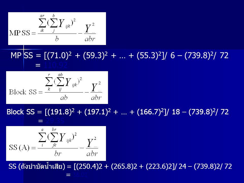 MP SS = [(71.0) 2 + (59.3) 2 + … + (55.3) 2 ]/ 6 – (739.8) 2 / 72 = 110.92 Block SS = [(191.8) 2 + (197.1) 2 + … + (166.7) 2 ]/ 18 – (739.8) 2 / 72 =