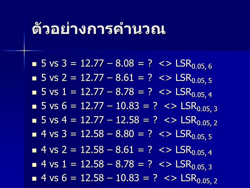 ตัวอย่างการคำนวณ 5 vs 3 = 12.77 – 8.08 = ? <> LSR 0.05, 6 5 vs 3 = 12.77 – 8.08 = ? <> LSR 0.05, 6 5 vs 2 = 12.77 – 8.61 = ? <> LSR 0.05, 5 5 vs 2 = 1
