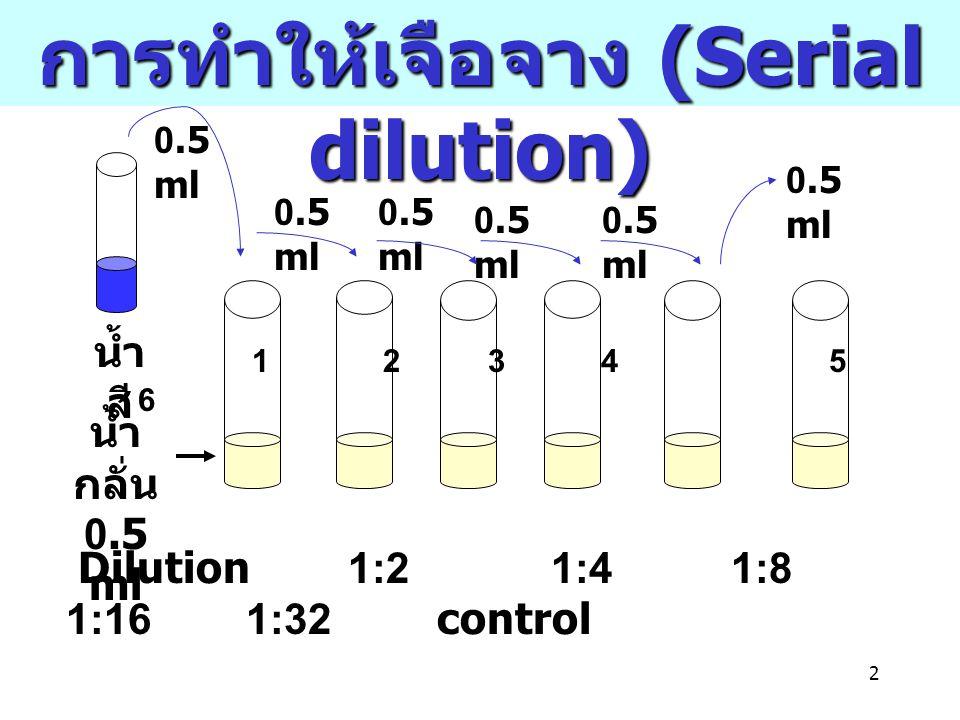 2 1 2 3 4 5 6 น้ำ กลั่น 0.5 ml 0.5 ml Dilution 1:2 1:4 1:8 1:16 1:32 control น้ำ สี 0.5 ml การทำให้เจือจาง (Serial dilution)