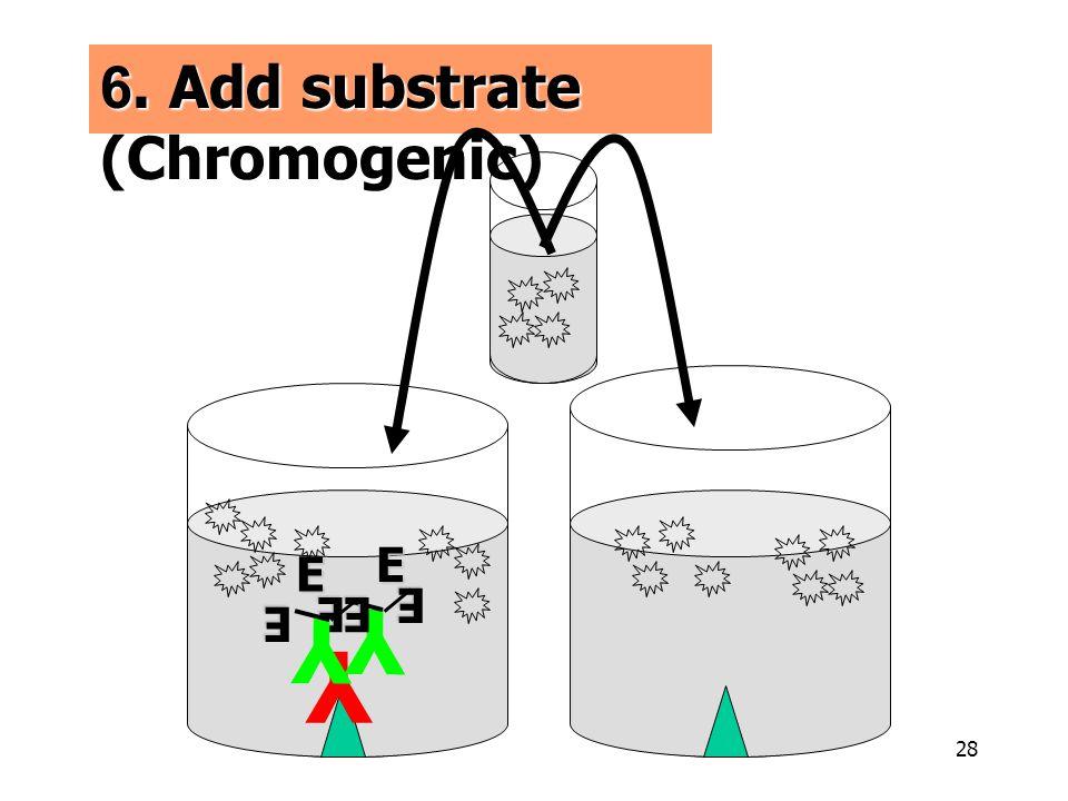 28 Y Y E E Y E E E E Y YE E YE E E E 6. Add substrate (Chromogenic)