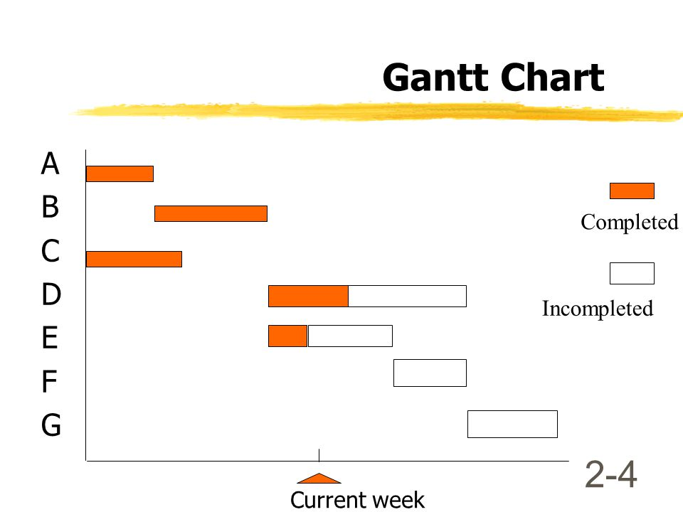 2-4 Gantt Chart A B C D E F G Current week Completed Incompleted