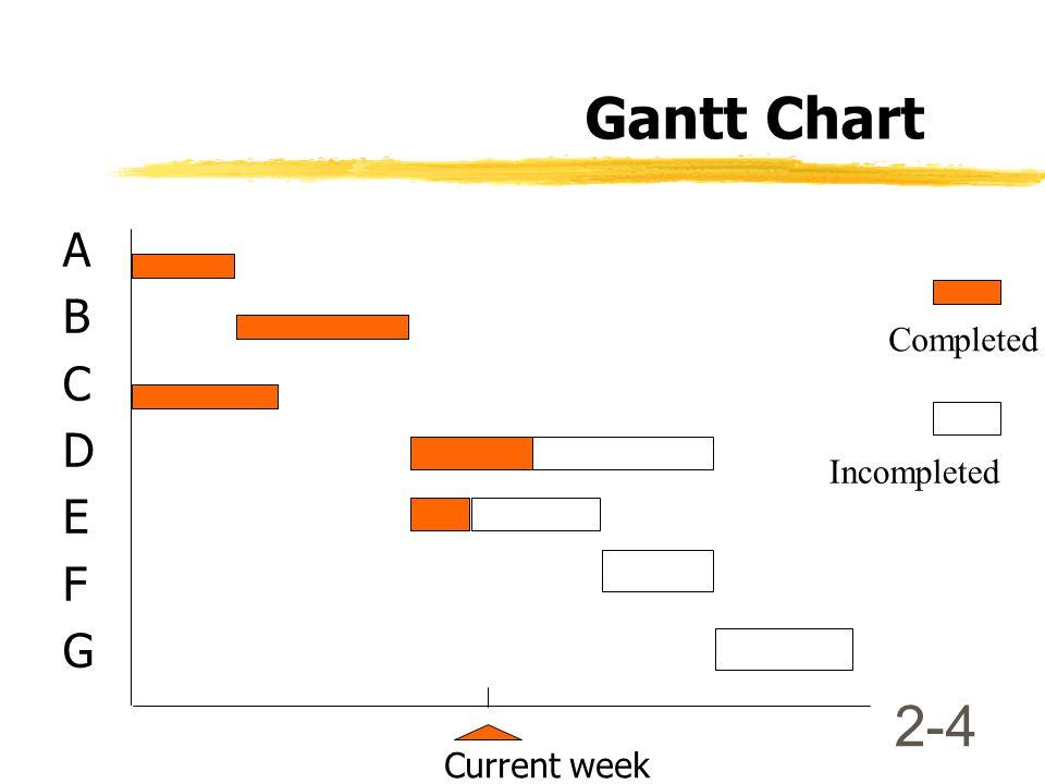 2-3 แผนภาพแกรนท์ (Gantt Chart)  Gantt Chart ผังแสดง กำหนดระยะเวลาของ กิจกรรมต่างๆ แสดงในรูป ของแท่งกราฟ แนวนอน แสดงระยะเวลา แนวตั้ง แสดงชนิดของกิจกรร