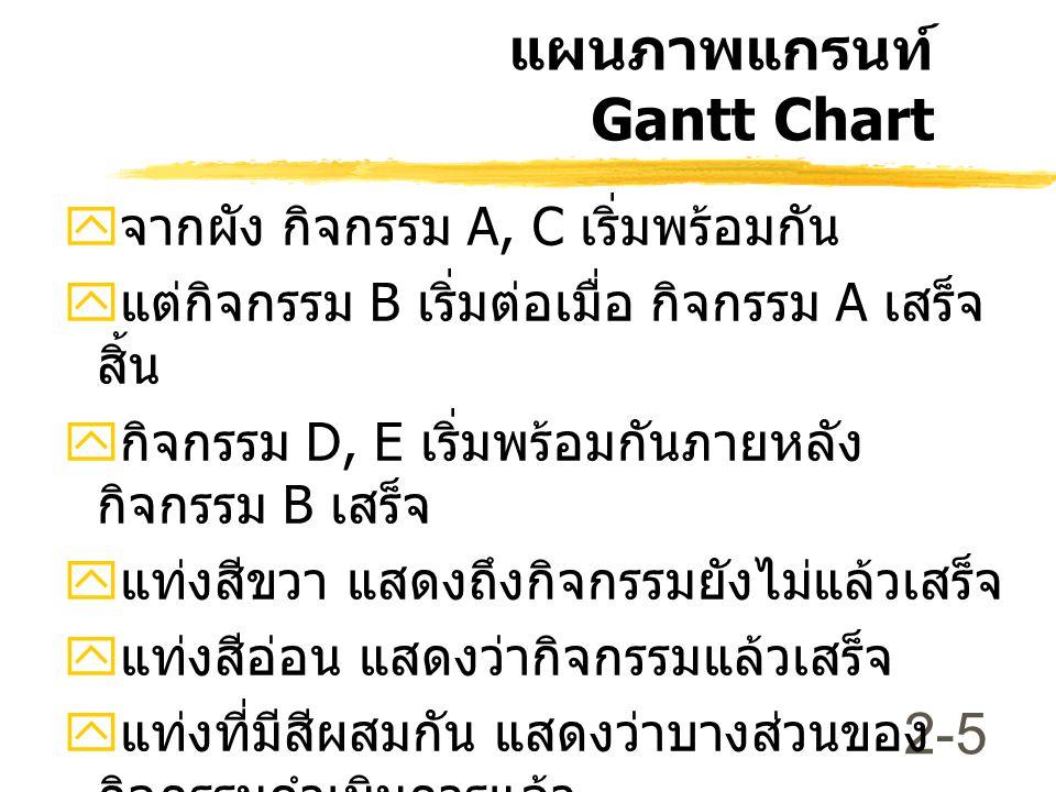 2-5 แผนภาพแกรนท์ Gantt Chart  จากผัง กิจกรรม A, C เริ่มพร้อมกัน  แต่กิจกรรม B เริ่มต่อเมื่อ กิจกรรม A เสร็จ สิ้น  กิจกรรม D, E เริ่มพร้อมกันภายหลัง กิจกรรม B เสร็จ  แท่งสีขวา แสดงถึงกิจกรรมยังไม่แล้วเสร็จ  แท่งสีอ่อน แสดงว่ากิจกรรมแล้วเสร็จ  แท่งที่มีสีผสมกัน แสดงว่าบางส่วนของ กิจกรรมดำเนินการแล้ว  Current Week เป็นตัวชี้ว่างานก้าวหน้า หรือ ล้าหลัง