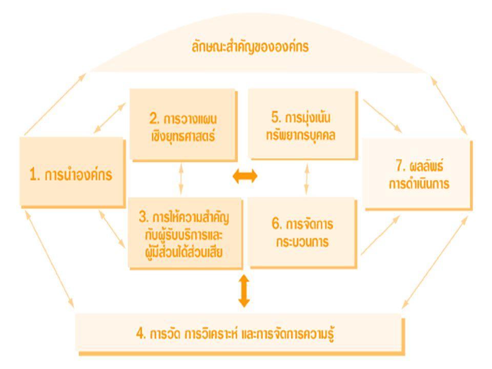 1.การนำองค์กรอย่างมีวิสัยทัศน์ 2. การจัดการศึกษาที่มุ่งเน้นการ เรียนรู้ 3.