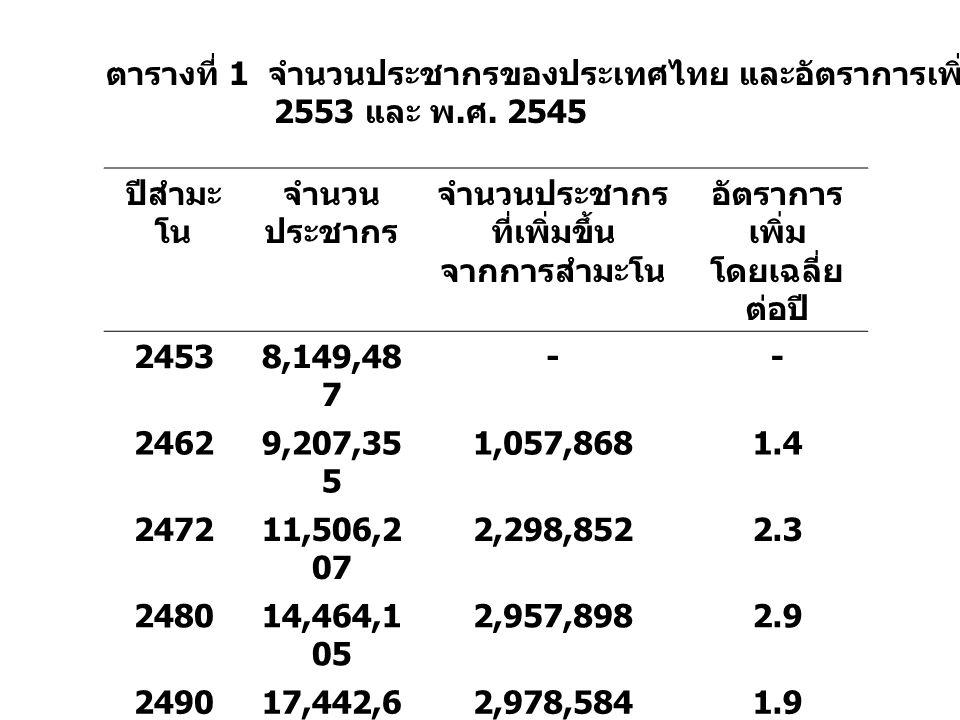 ตารางที่ 1 จำนวนประชากรของประเทศไทย และอัตราการเพิ่มโดยเฉลี่ยต่อปี ตั้งแต่ พ.
