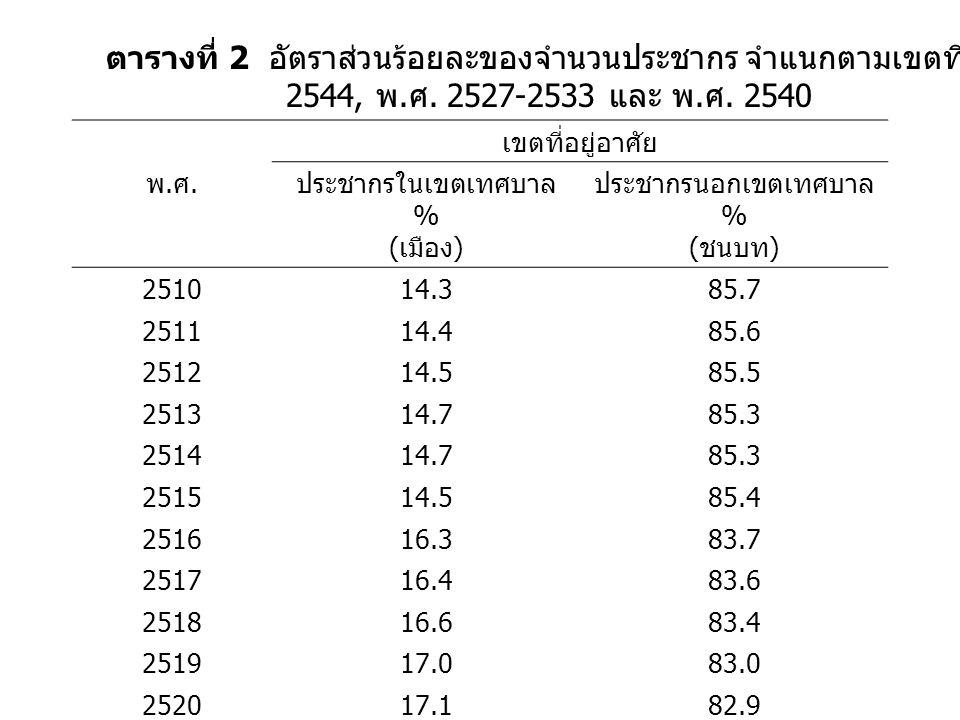 ตารางที่ 2 อัตราส่วนร้อยละของจำนวนประชากร จำแนกตามเขตที่อยู่อาศัยระหว่าง พ.