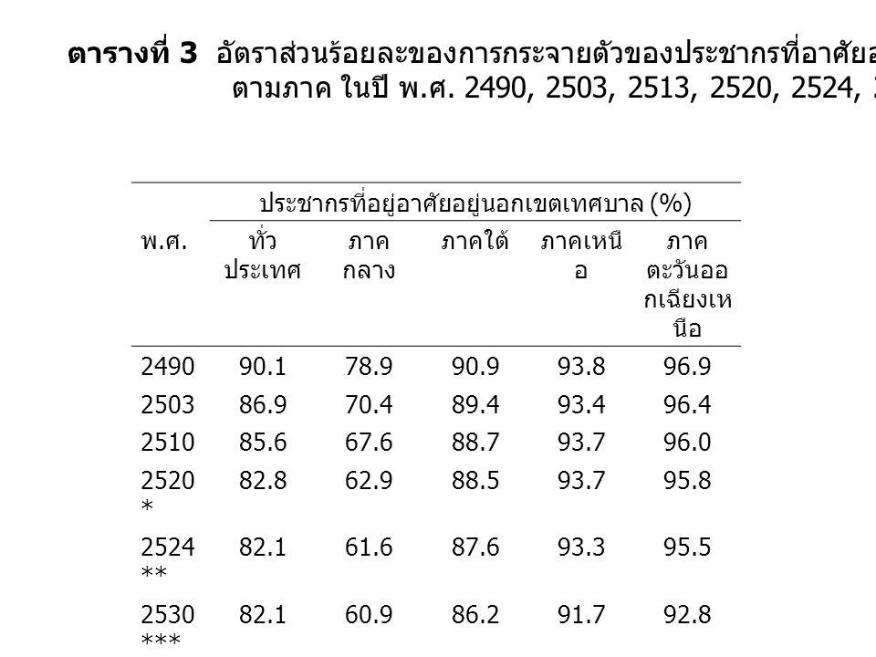ตารางที่ 3 อัตราส่วนร้อยละของการกระจายตัวของประชากรที่อาศัยอยู่นอกเขตเทศบาล จำแนก ตามภาค ในปี พ.