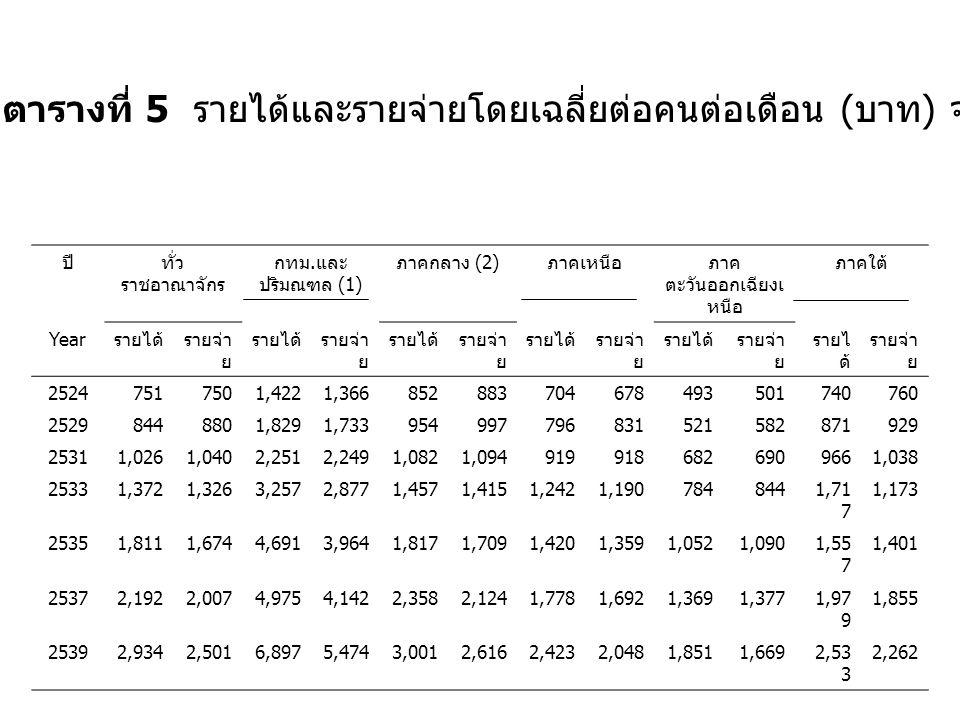 ตารางที่ 6 สัดส่วนของคนจนระดับภูมิภาคของประเทศไทย ภาคและพื้นที่ 253 1 253 3 25352537253 9 2541 ( ไตร มาสที่ 1) ภาคกลาง 32.9 5 20.6 6 15.3 7 7.156.1711.00 ภาคตะวันออก 15.5 1 19.4 5 11.9 1 7.543.776.70 ภาคตะวันตก 31.9 6 26.4 1 13.0 8 12.4 6 9.328.20 ภาคเหนือ 32.0 2 23.2 4 22.6 4 13.1 7 11.2 2 9.30 ภาค ตะวันออกเฉียงเ หนือ 48.4 3 43.1 4 39.9 0 28.5 9 19.4 3 22.60 ภาคใต้ 32.5 4 27.6 0 19.7 1 17.2 9 11.5 1 16.20 กรุงเทพฯ และ ปริมณฑล 6.123.501.940.880.640.90 รวมทั้งประเทศ 32.5 9 27.2 2 23.1 7 16.3 2 11.4 0 13.00