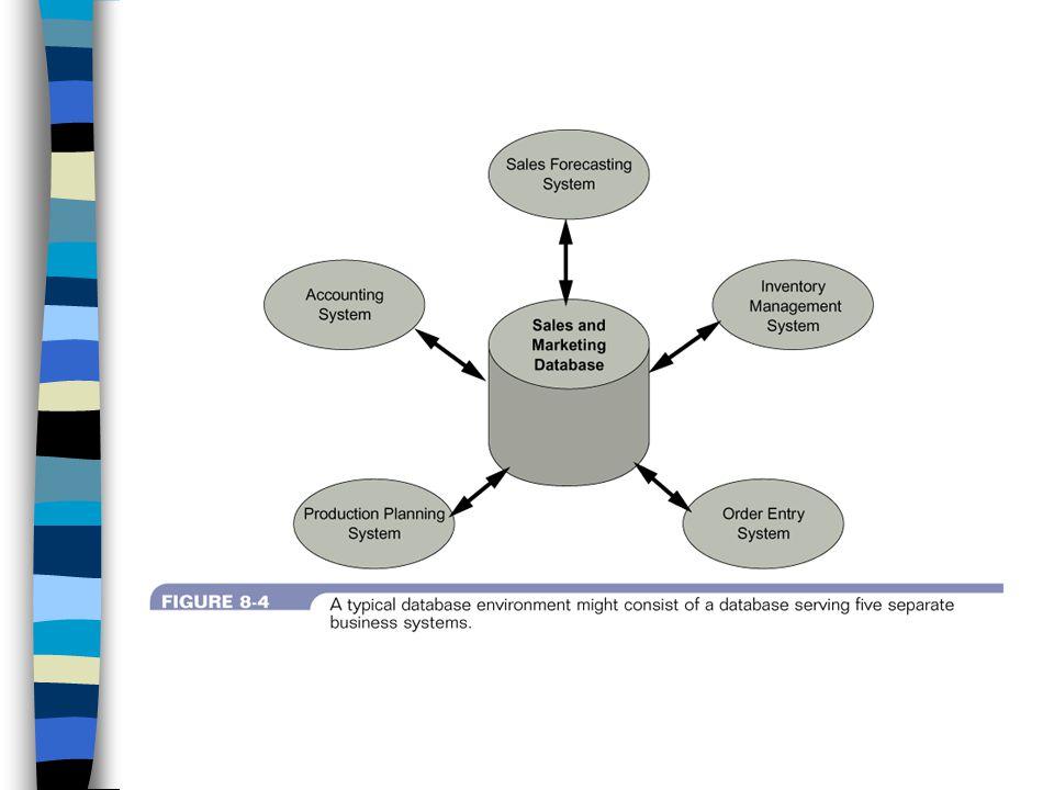 ศัพท์เฉพาะของการออกแบบข้อมูล เอนทิตี (Entity) หมายถึง คน สถานที่ สิ่งของ หรือเหตุการณ์ เขตข้อมูลหรือฟิลด์ (Field) เรียกอีกชื่อ หนึ่งว่า ลักษณะประจำ หรือ แอททริบิวท์ (Attribute) ซึ่งเป็น คุณลักษณะพิเศษหรือ ข้อเท็จจริงของเอนทิตี ระเบียนข้อมูลหรือเรคคอร์ด (Record) หรือที่เรียกว่า ทูเพอร์ (Tuple) เป็นชุดของฟิลด์ที่สัมพันธ์กัน แฟ้มข้อมูล (File) หรือ ตาราง (Table) เรคคอร์ดที่ถูกจัดรวมเป็นกลุ่ม