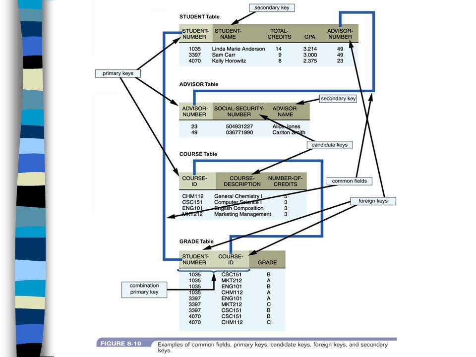 ความสัมพันธ์ (Relationship) จะเป็นการเชื่อมโยงเชิงตรรกะระหว่าง เอนทิตีที่เกี่ยวข้อง แผนภาพความสัมพันธ์เอนทิตี (Entity- Relationship diagrams or ERD or E-R Diagrams) เป็นรูปจำลองภาพของระบบ สารสนเทศที่บรรยายความสัมพันธ์ระหว่าง เอนทิตีของระบบ แบ่งเป็น ความสัมพันธ์แบบหนึ่งต่อหนึ่ง (1:1) ความสัมพันธ์แบบหนึ่งต่อหลาย (1:M) ความสัมพันธ์แบบหลายต่อหลาย (M:N)