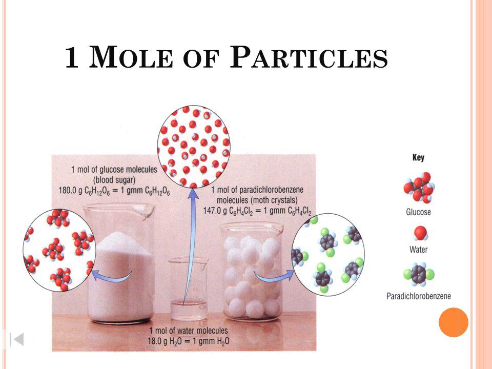 Mole ปริมาตรของแก๊ส (dm 3 ) ที่ STP มวล (g) จำนวนอะตอมหรือโมเลกุล ปริมาตร 22.4 dm 3 จำนวนอนุภาค 6.02  10 23 อนุภาค มวลอะตอม หรือมวลโมเลกุล ความสัมพันธ์ระหว่างจำนวนโมล อนุภาค มวลและปริมาตรของแก๊ส