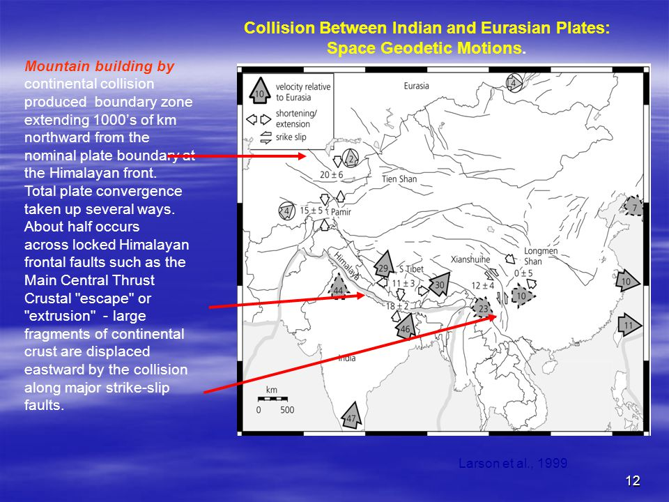 12 Collision Between Indian and Eurasian Plates: Space Geodetic Motions. Mountain building by continental collision produced boundary zone extending 1