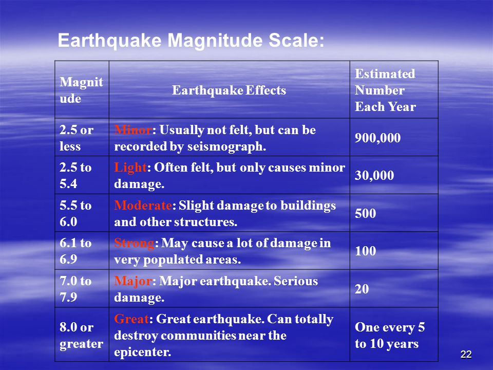 22 Magnit ude Earthquake Effects Estimated Number Each Year 2.5 or less Minor: Usually not felt, but can be recorded by seismograph. 900,000 2.5 to 5.