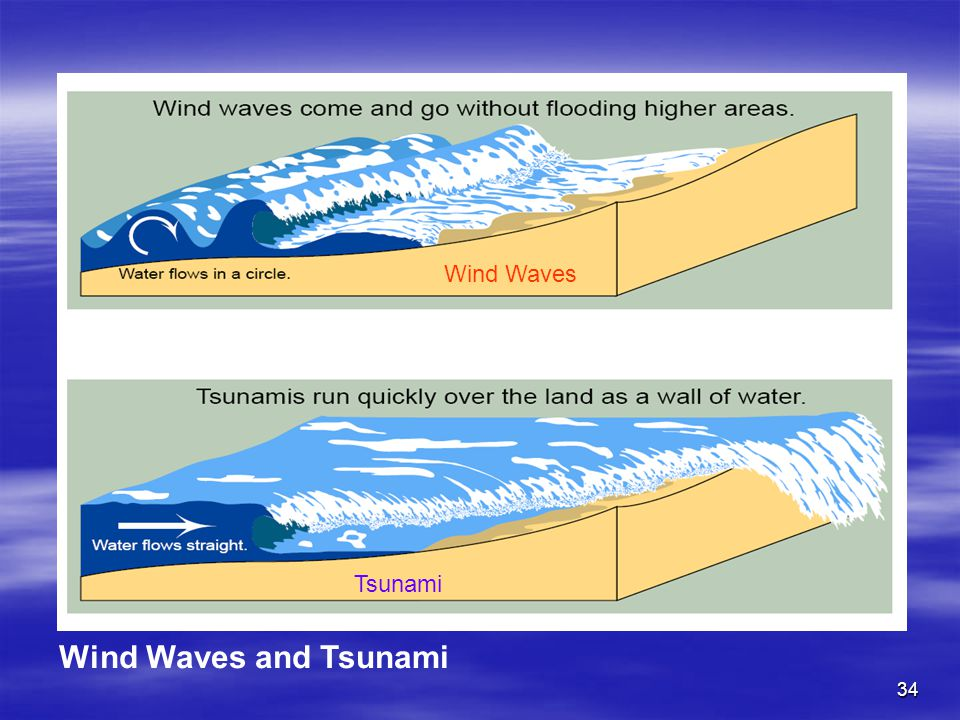 34 Tsunami Wind Waves Wind Waves and Tsunami