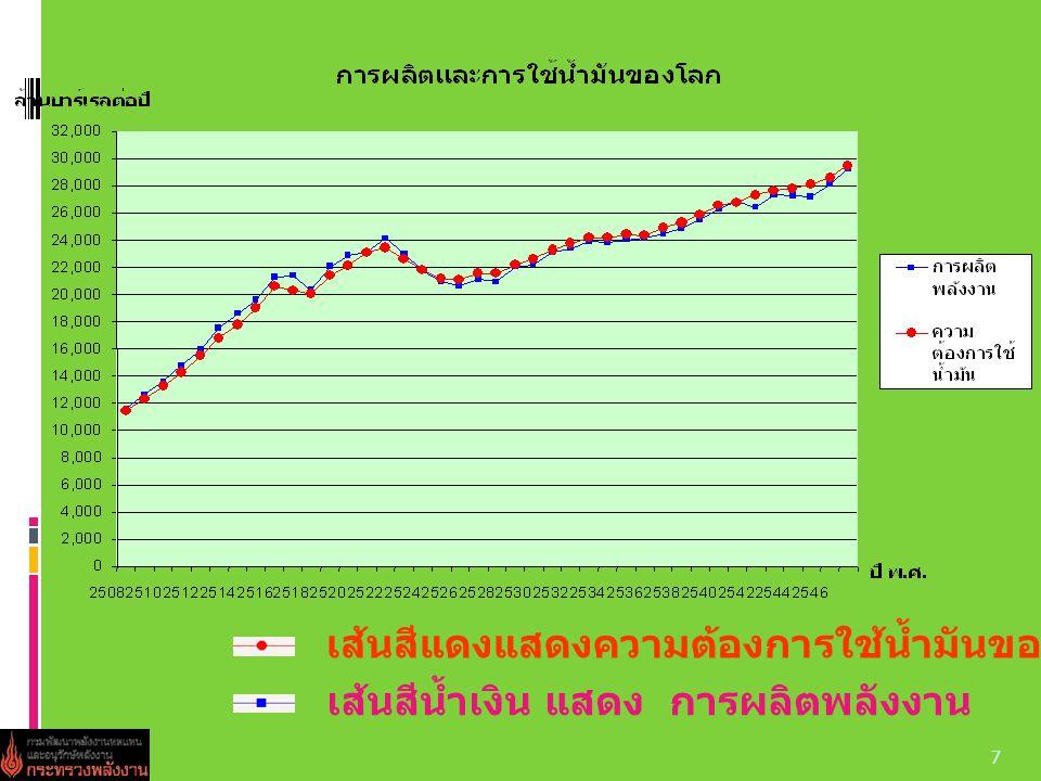 7 เส้นสีแดงแสดงความต้องการใช้น้ำมันของโลก เส้นสีน้ำเงิน แสดง การผลิตพลังงาน