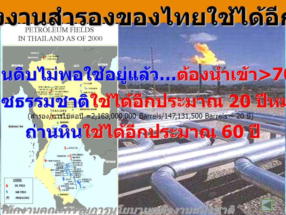 น้ำมันใช้ได้อีกประมาณ 40 ปี ก๊าซธรรมชาติใช้ได้อีกประมาณ 62 ปี ถ่านหินใช้ได้อีกประมาณ 220 ปี ที่มา : สำนักงานคณะกรรมการนโยบายพลังงานแห่งชาติ ( สำรอง / การใช้ต่อปี =1,188,555,694,069 Barrels/29,476,334,904 Barrels ~ 40 ปี ) พ ลังงานสำรองของโลกใช้ได้อีกกี่ปี .