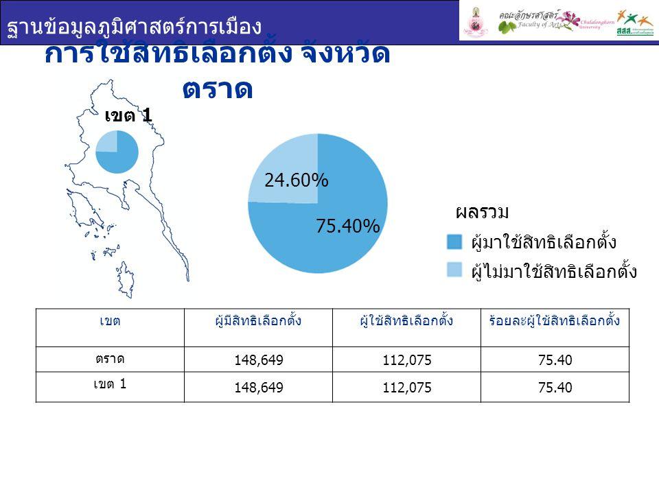 ฐานข้อมูลภูมิศาสตร์การเมือง การใช้สิทธิเลือกตั้ง จังหวัด ตราด เขตผู้มีสิทธิเลือกตั้งผู้ใช้สิทธิเลือกตั้งร้อยละผู้ใช้สิทธิเลือกตั้ง ตราด 148,649112,075