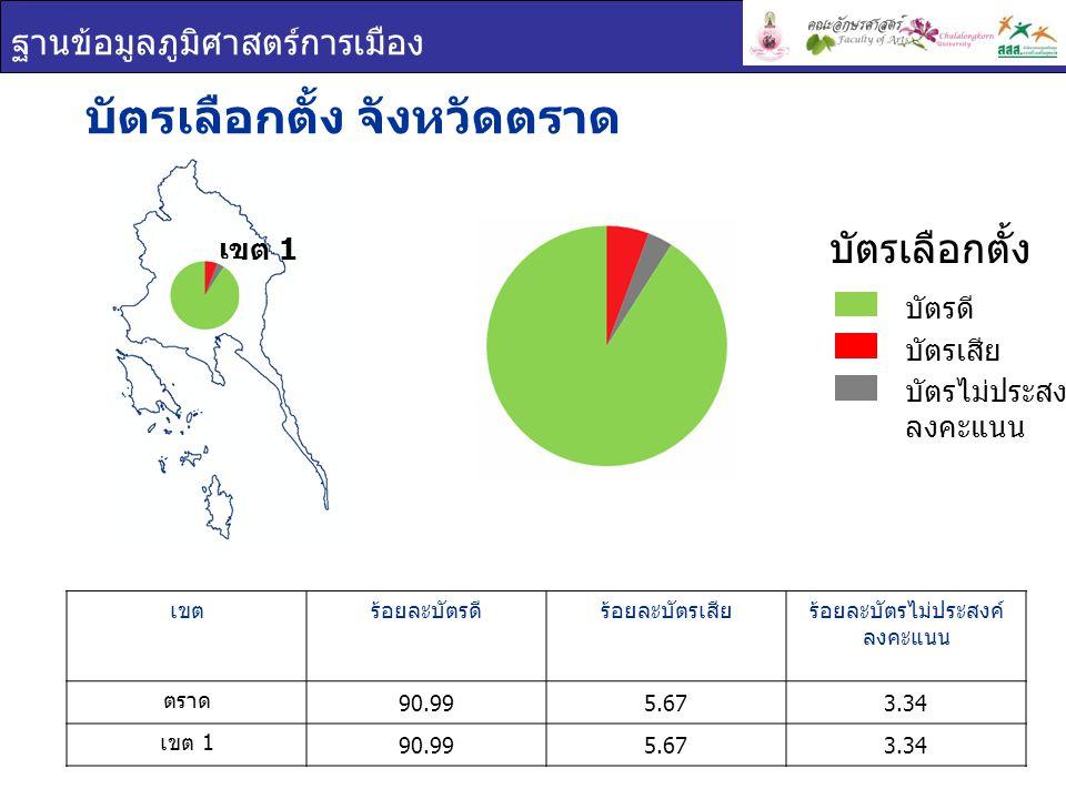 ฐานข้อมูลภูมิศาสตร์การเมือง บัตรเลือกตั้ง จังหวัดตราด เขตร้อยละบัตรดีร้อยละบัตรเสียร้อยละบัตรไม่ประสงค์ ลงคะแนน ตราด 90.995.673.34 เขต 1 90.995.673.34