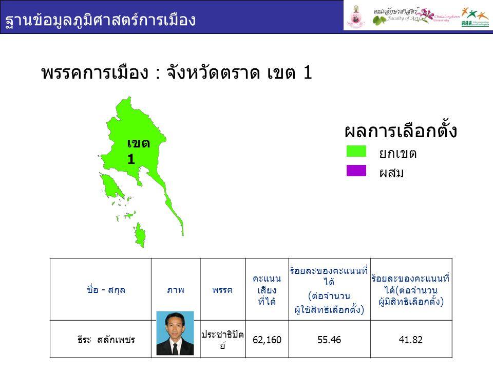 ฐานข้อมูลภูมิศาสตร์การเมือง เขต 1 ชื่อ - สกุล ภาพพรรค คะแนน เสียง ที่ได้ ร้อยละของคะแนนที่ ได้ ( ต่อจำนวน ผู้ใช้สิทธิเลือกตั้ง ) ร้อยละของคะแนนที่ ได้
