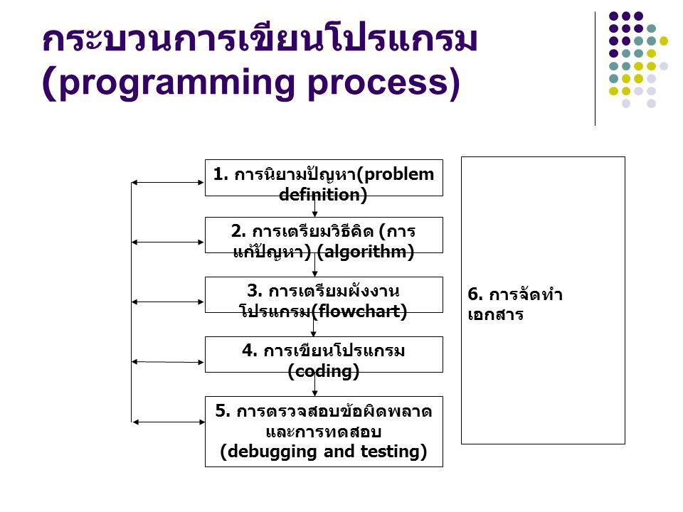 กระบวนการเขียนโปรแกรม (programming process) 1. การนิยามปัญหา (problem definition) 2. การเตรียมวิธีคิด ( การ แก้ปัญหา ) (algorithm) 3. การเตรียมผังงาน