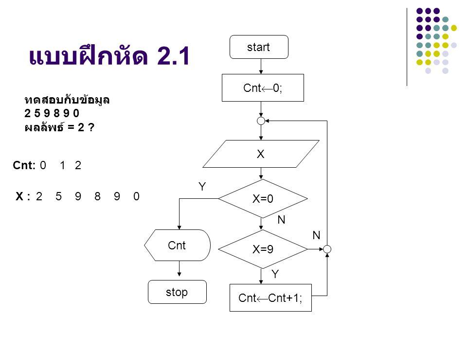 แบบฝึกหัด 2.1 start Cnt  Cnt+1; X X=0 Cnt stop Y N Cnt  0; X=9 N Y ทดสอบกับข้อมูล 2 5 9 8 9 0 ผลลัพธ์ = 2 .