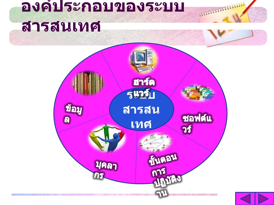 อ้างอิง http://www.navy34.com/index.php/com-software/206- what-hardware-navy34 http://www.navy34.com/index.php/com-software/248- -application-software http://www.navy34.com/index.php/office-access/207- access0001-navy34 http://www.thaiwbi.com/course/Intro_com/Intro_com/ wbi1/hie/page43.htm http://www.hss.moph.go.th/file_upload/p2138-1.pdf www.thaigoodview.com www.oknation.net www.mblog.manager.co.th