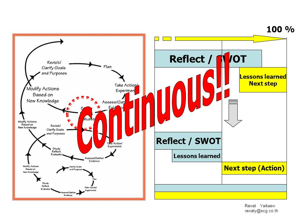 Rawat Yaikaew rawaty@scg.co.th Reflect / SWOT Lessons learned Next step Reflect / SWOT Lessons learned Next step (Action) 100 %