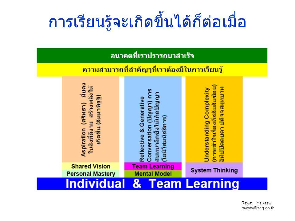Rawat Yaikaew rawaty@scg.co.th การเรียนรู้จะเกิดขึ้นได้ก็ต่อเมื่อ