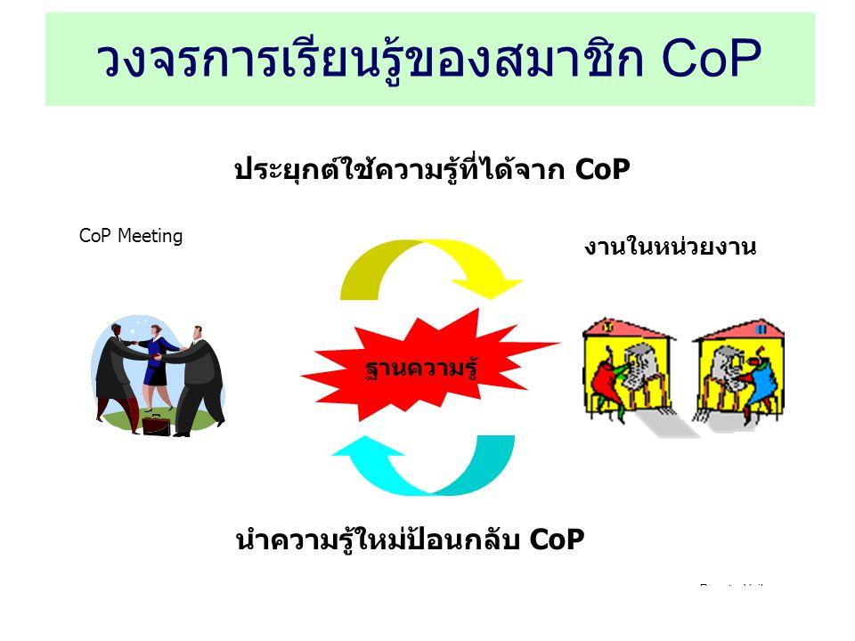 Rawat Yaikaew rawaty@scg.co.th วงจรการเรียนรู้ของสมาชิก CoP CoP Meeting งานในหน่วยงาน ประยุกต์ใช้ความรู้ที่ได้จาก CoP นำความรู้ใหม่ป้อนกลับ CoP ฐานควา